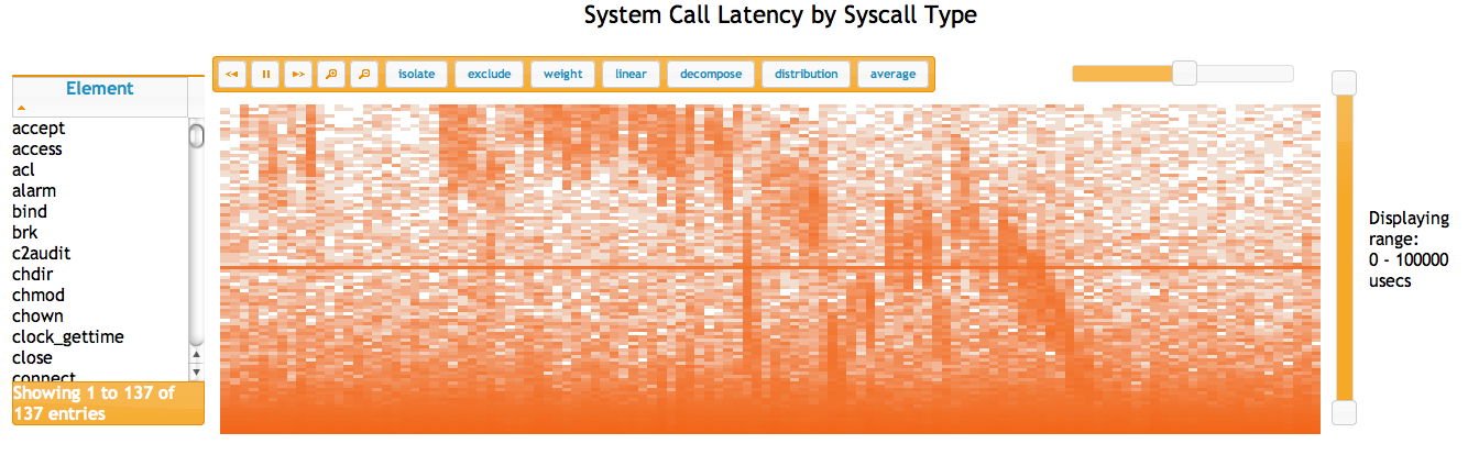 System Call Latency by Syscall Type