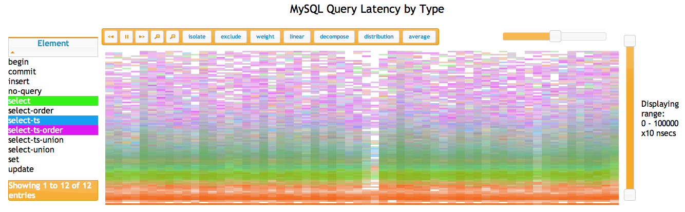 MySQL Query Latency by Type