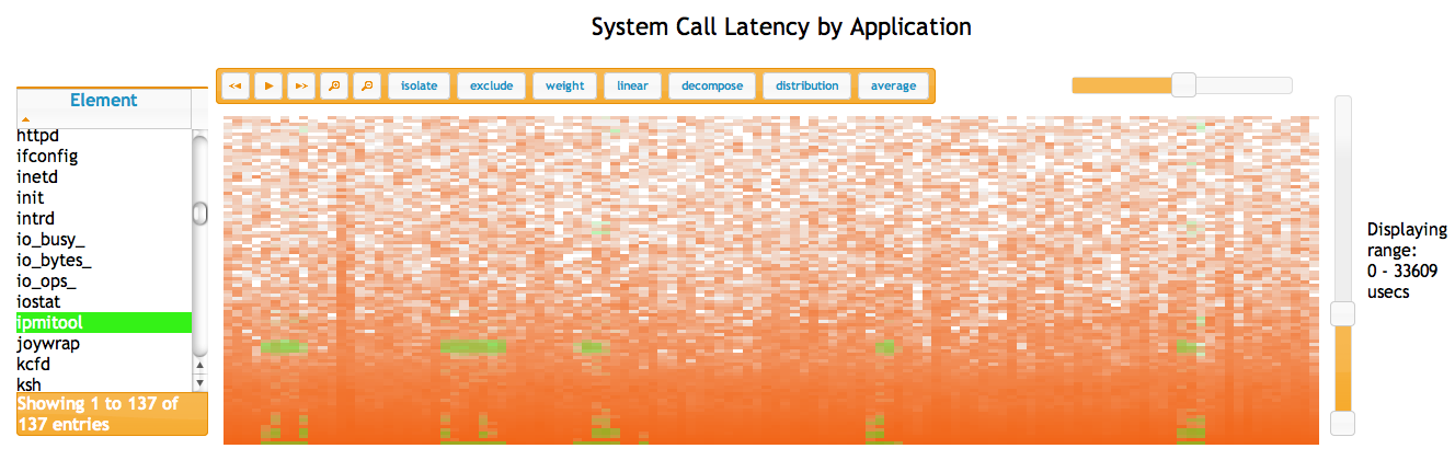 System Call Latency by Application