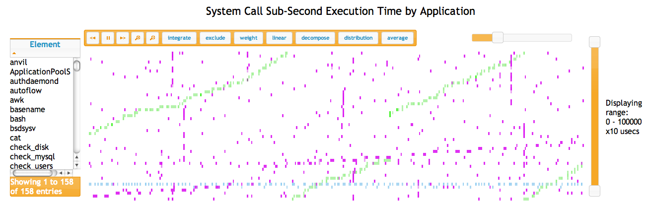 System Call Sub-Second Execution Time by Application