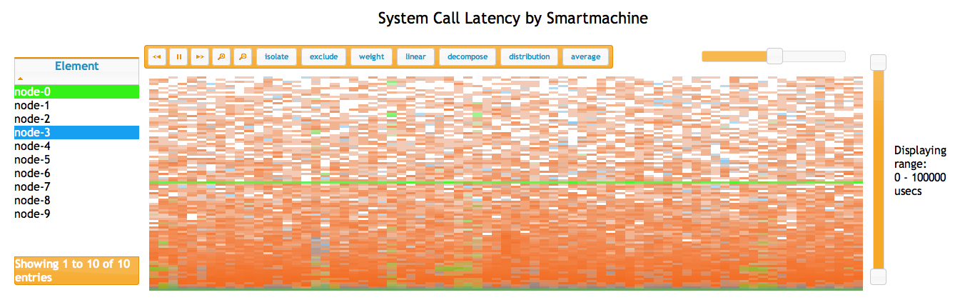 System Call Latency by Smartmachine