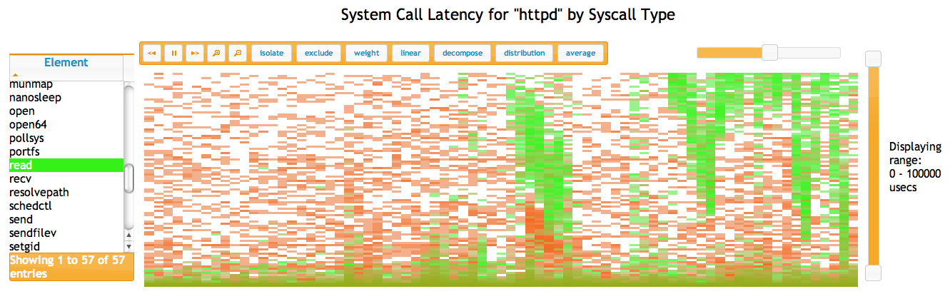 System Call Latency for httpd by Syscall Type
