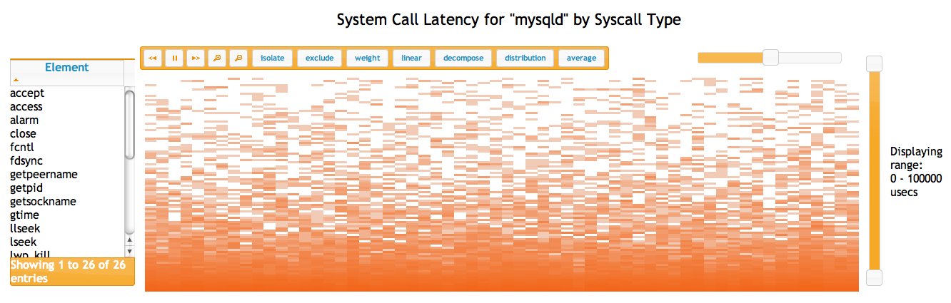 System Call Latency for mysqld by Syscall Type