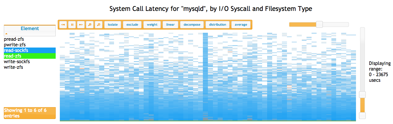System Call Latency for mysqld, by I/O Syscall and Filesystem Type