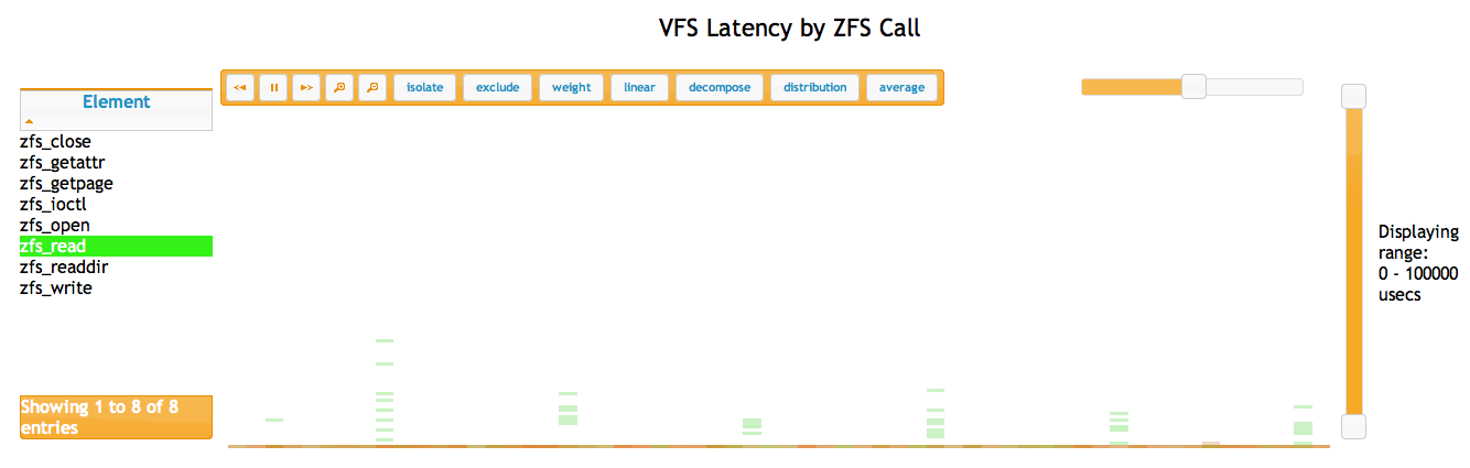 VFS Latency by ZFS Call