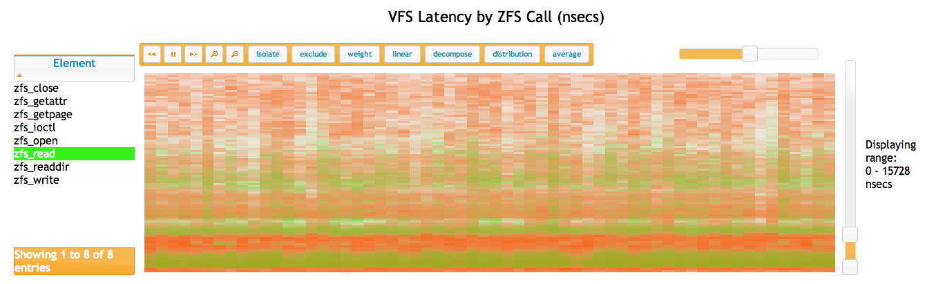 VFS Latency by ZFS Call (nsecs)
