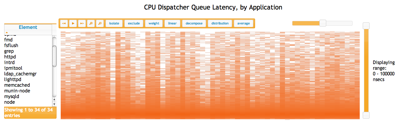 CPU Dispatcher Queue Latency, by Application