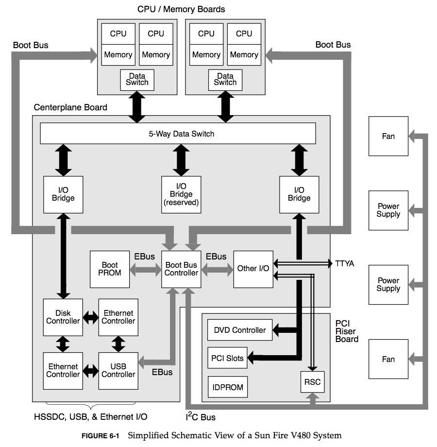 Brendans Blog Brendan Greggs Professional Block Diagram Of The Can Fd Bus Controller Ip Core I Love These Diagrams