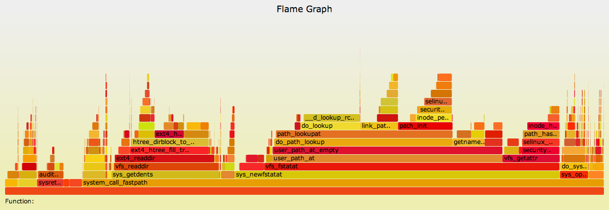 Linux Kernel Performance: Flame Graphs
