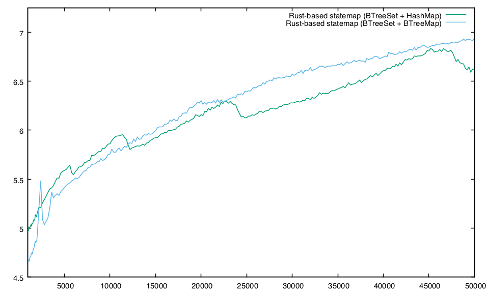 The Observation Deck » The relative performance of C and Rust