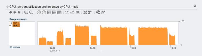 CPU usage with 12 ZIO threads